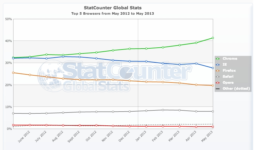 StatCounter-browser-ww-monthly-201205-201305