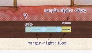 <ul>にmargin-right: -16pxと指定して、最後の<li>のマージンを吸収するってのはどう?