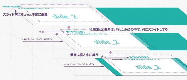 h1要素とp要素は、コンテンツの中で、別にスライドしてる