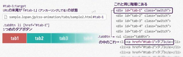 URLのハッシュによって、タブボタンの色が変わる