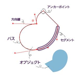 イラレで描く線の仕組み